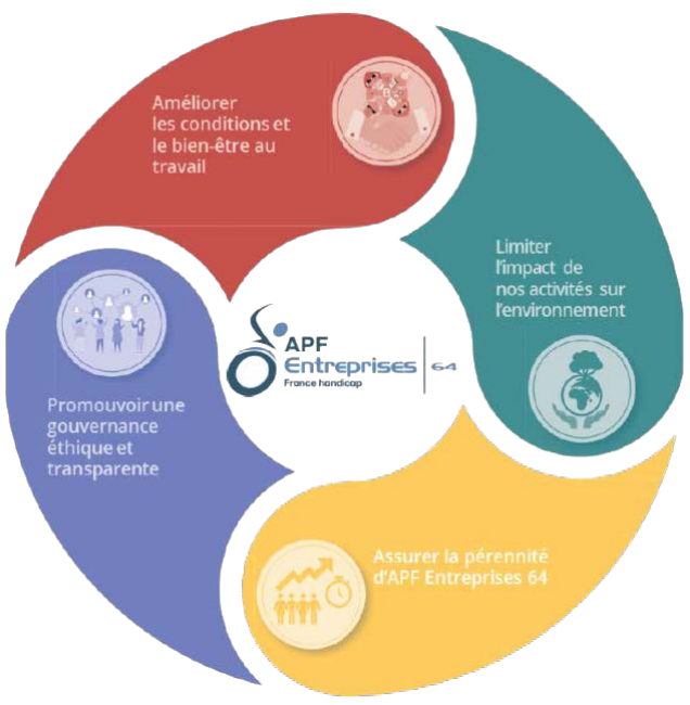 Schéma de la démarche RSE de APF.
